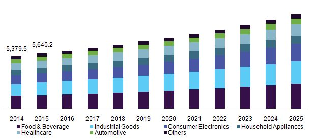 Protective Packaging Market Is Driven By Rising Continuous Technological Innovations Till 2025: Grand View Research, Inc.