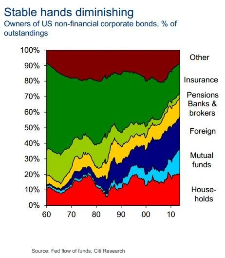 Owners of US non-financial corporate bonds