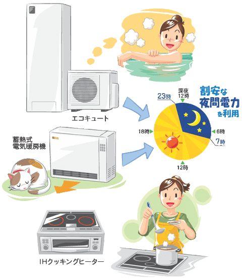 エコキュートとは、空気を燃料とし、お湯を沸かす給湯機のことです。追いだきもできます従来の電気温水器ですと追いだきができなかったですがエコキュートはもちろん追いだきができます。自動保温もついていて、いつでも気持ちよくお風呂に入れます。日本eリモデル 評判きれ