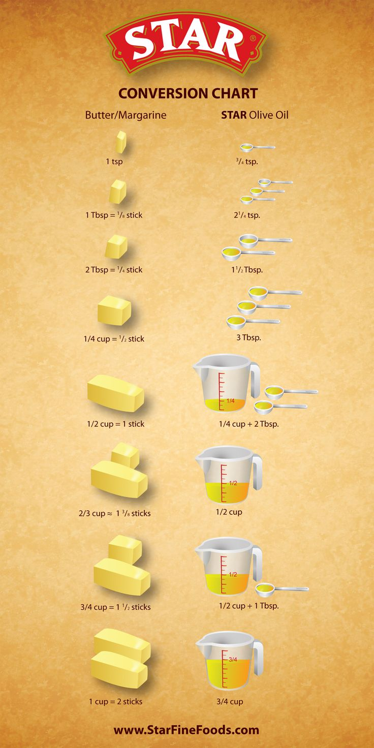 Conversion Chart: Butter to Olive Oil. #ToTTfulTips
