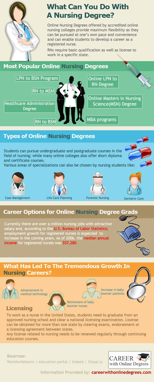 What Can You Do With Your Nursing Degree? [infographics]
