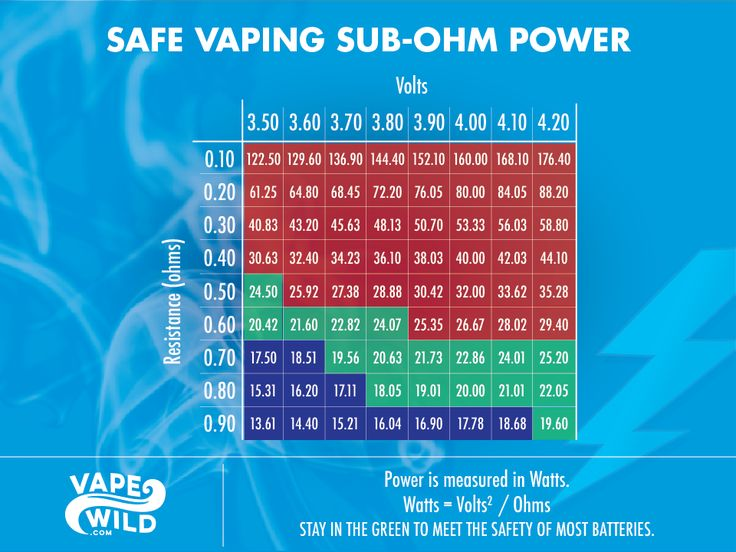 Battery safety is the most important information you need to know and understand when you start vaping.