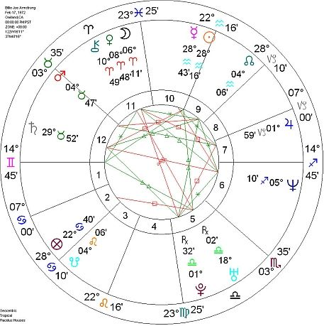 birth chart template efficiencyexperts - birth chart template