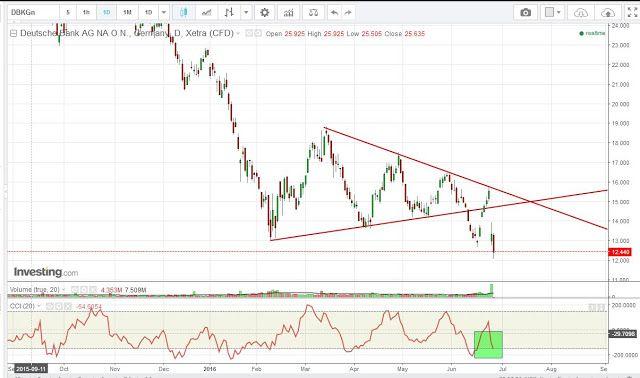 Margin Call: Sarà Deutsche bank ad aprire il tumore debt german...