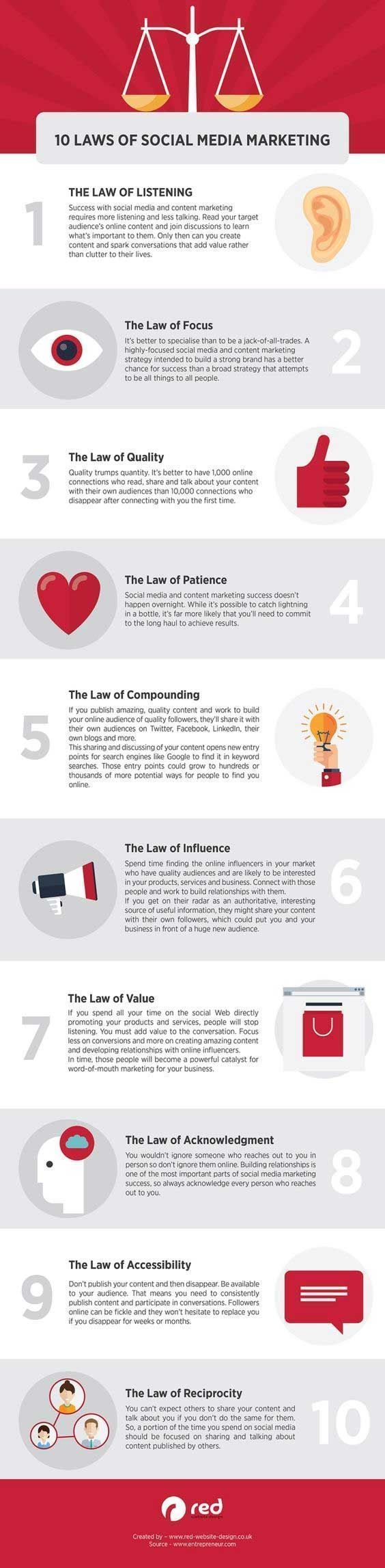 10 Laws of Social Media Marketing - Infographics - Website Magazine