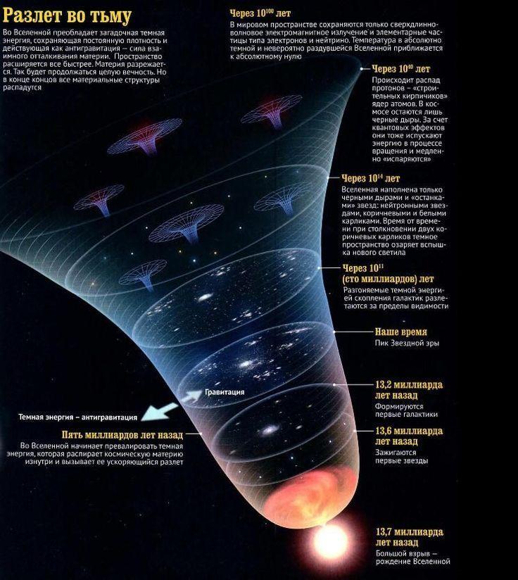 Большой Взрыв инфографика – #Большой #взрыв #…