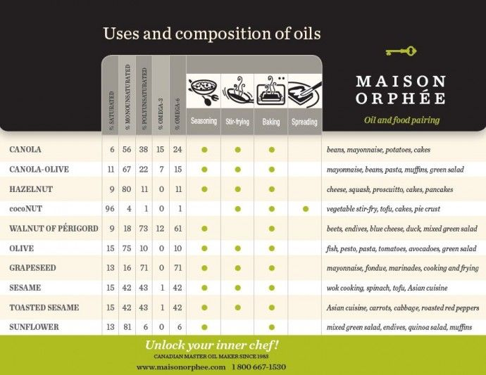 Oil and food pairings (Maison Orphee)