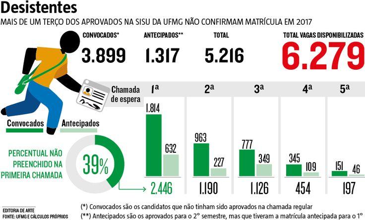 Mais de um terço dos candidatos aprovados na UFMG neste ano não realizou a matrícula e, consequentemente, abriu espaço para outros estudantes. Do total de 6.279 vagas disponibilizadas, 2.446 (39%) não foram preenchidas na primeira chamada. O índice chama a atenção justamente porque a instituição mineira foi a mais procurada no Brasil por meio do #Sisu. (27/03/2017) #Ensino #Estudo #Educação #Universidade #Faculdade #UFMG #UniversidadeFederalDeMinasGerais #Infográfico #Infografia #HojeEmDia