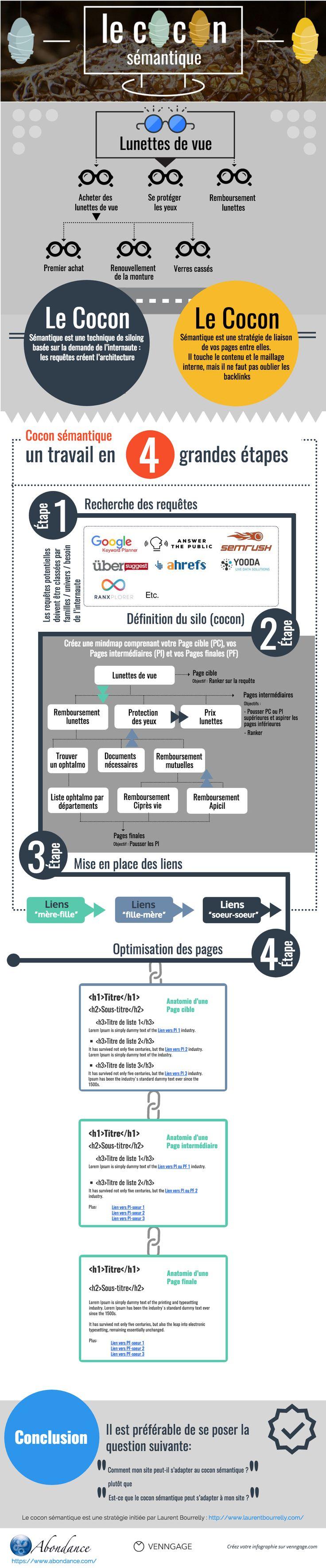 infographie-abondance-cocon-semantique.png 1000×4800 pixels