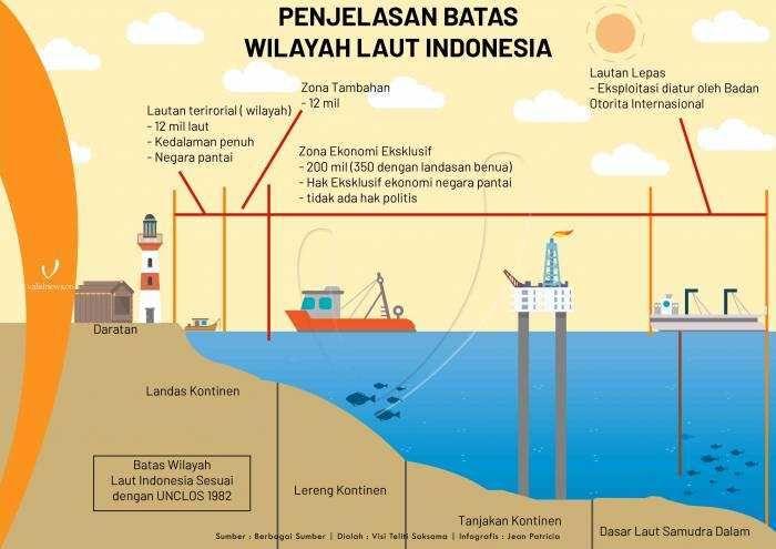 Google Image Result For Https Assets A1 Kompasiana Com Items Album 2018 07 24 Batas Laut Indonesia 5b5681b3bde5753e5b39d5f9 Jpg Di 2020 Lautan Konservasi Filipina
