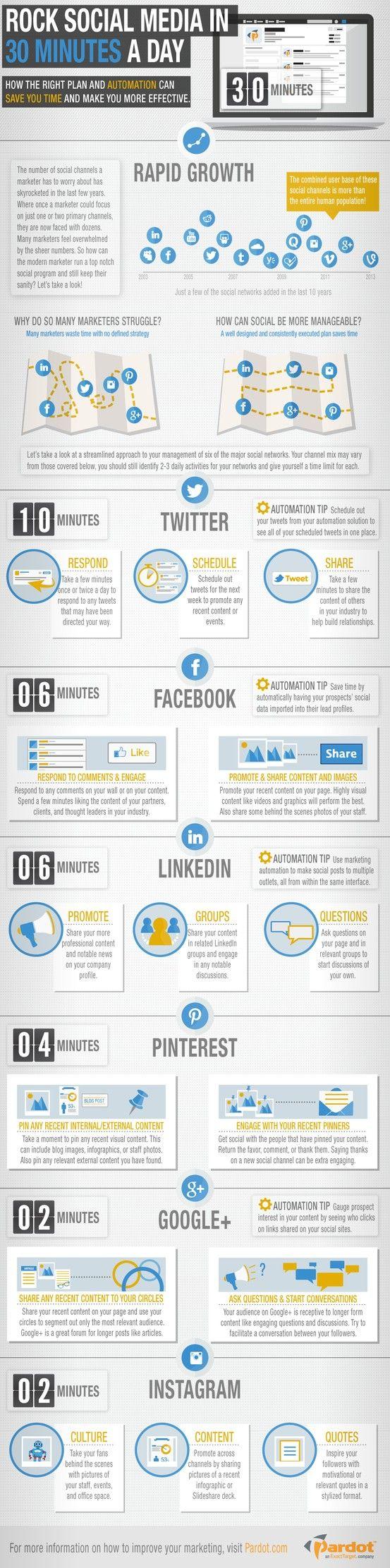 Como se tornar o rei das Redes Sociais usando apenas alguns minutinhos do seu dia. #Infographic