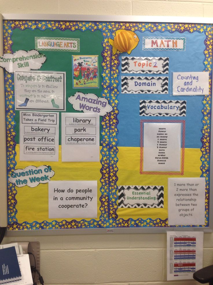 My Focus wall for Kindergarten LA and Math, reading street and envision, board is easy for K students to understand. Most of the pieces are TPT and Pinterest finds. Easy for me! Sheet protectors and double sided tape.