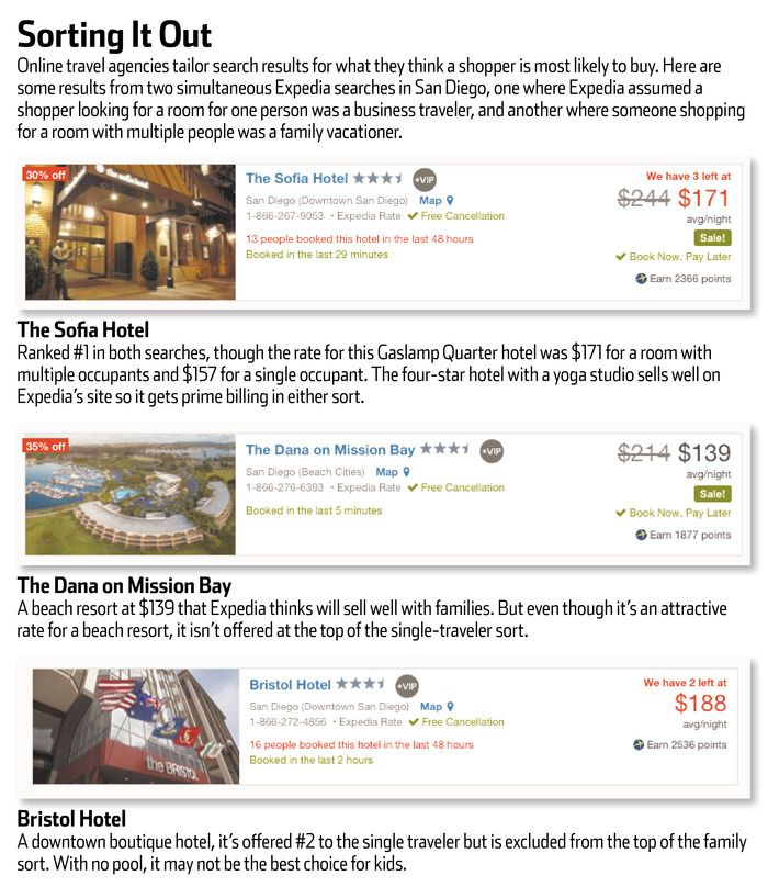 Online travel sites like Expedia and Priceline are tailoring search results more specifically, to the chagrin of hotel chains.