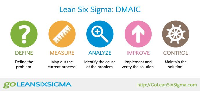 sigma lean six dmaic infographic phases infographics steps process team goleansixsigma