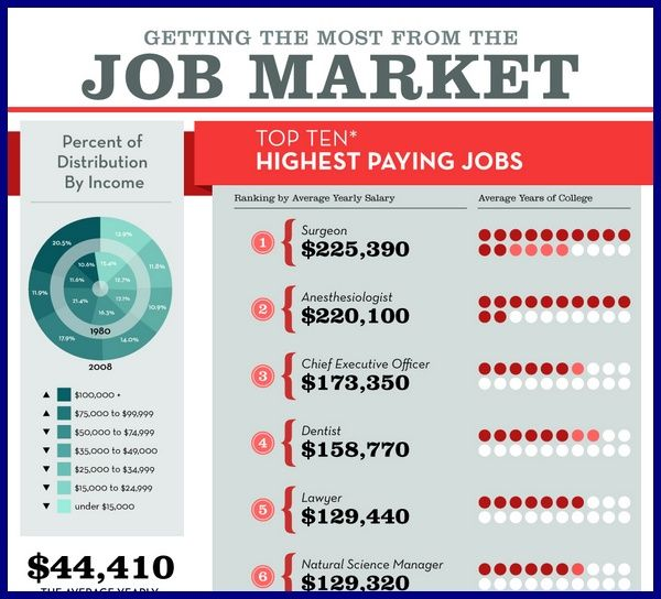 68 best education infographic images on pinterest for Fishing guide salary