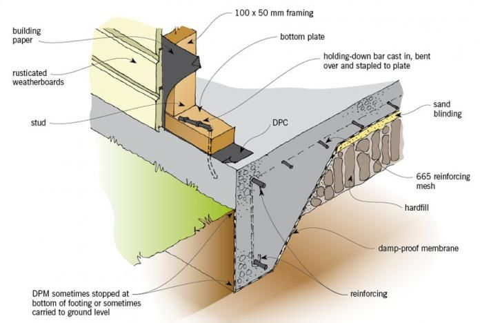 Figure 1 Concrete Floor Slab And Integral Footing