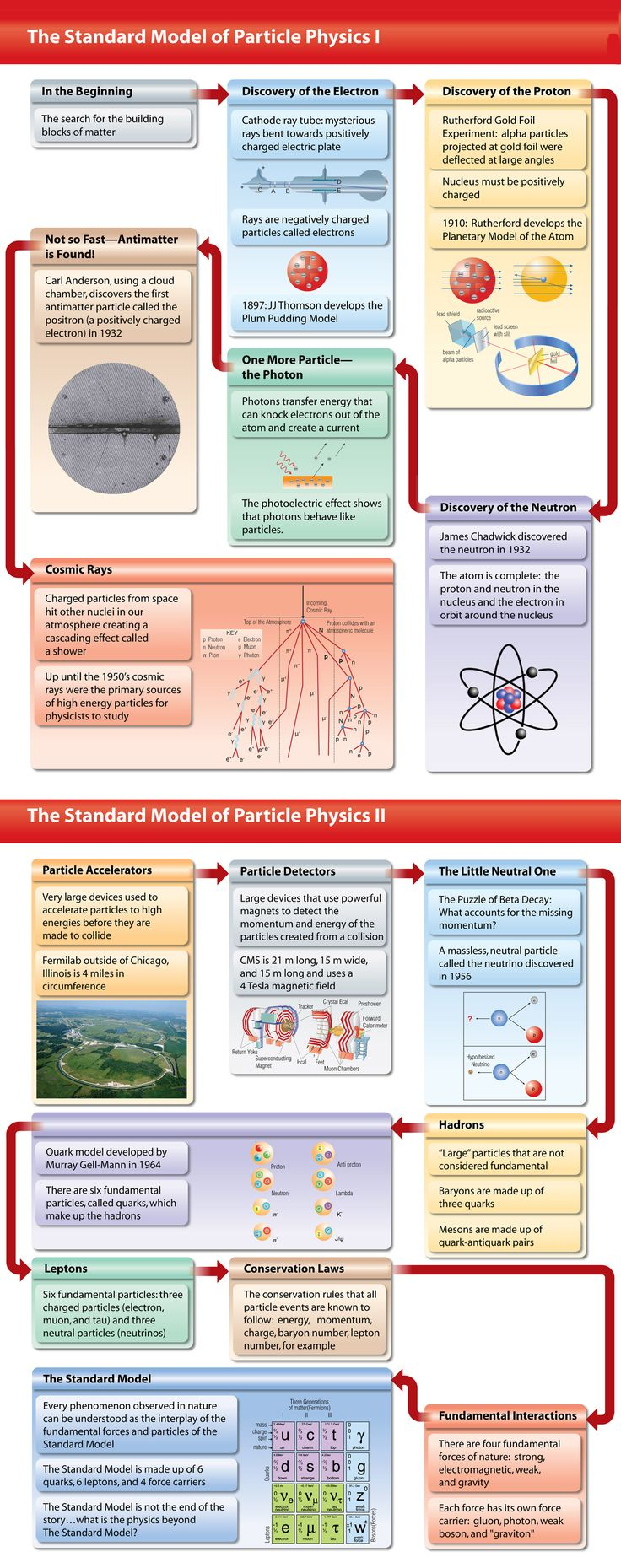 Infographic describing the Standard Model of Matter