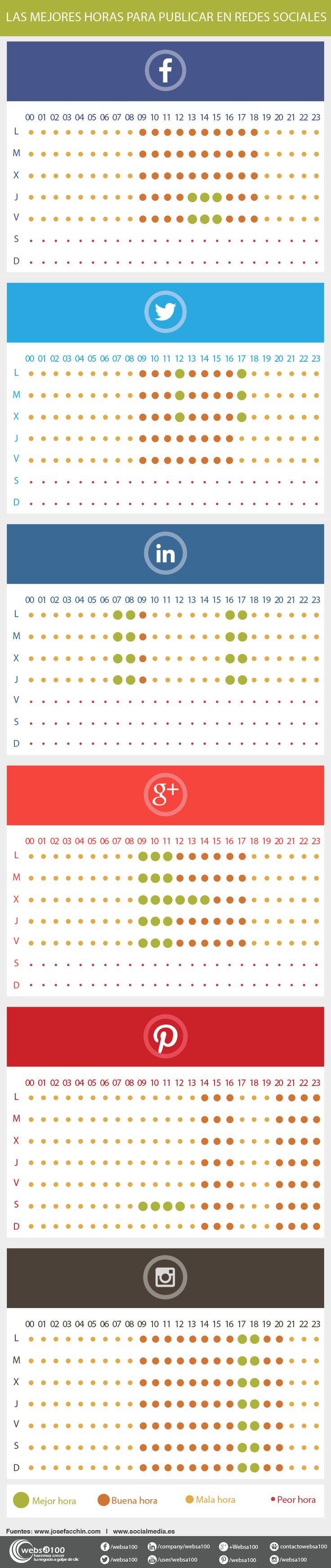 #Infografía con las mejores horas para publicar en redes sociales