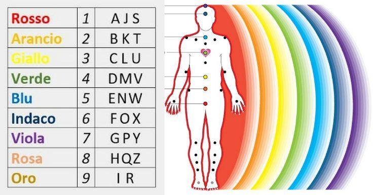 Ogni chakra ha il suo colore. Con il calcolo della vibrazione numerologica si può determinare il colore corrispondente al tuo nome e conoscere la sua aura.