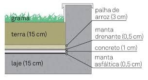 Resultado de imagem para como representar laje impermeabilizada em corte