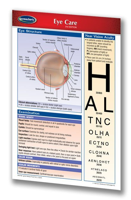 Eye Care (Pocket Size). Laminated. The eye is a delicate part of the body, and it is a very important feature. This chart covers eye structure, near vision acuity, examination, pupil gauge, spectacles, and prophylactic & therapeutic drugs.