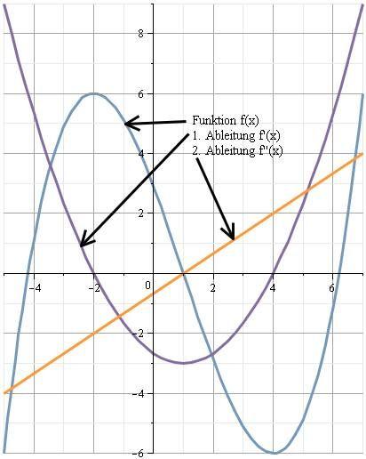 Hochpunkte, Tiefpunkte - Vorzeichenvergleich, 2. Ableitung - Vorzeichenwechselkriterium