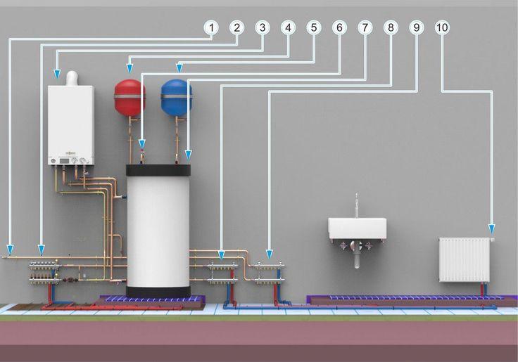 Система отопления с одноконтурным газовым котлом, теплым полом и бойлером при ручной регулировке.