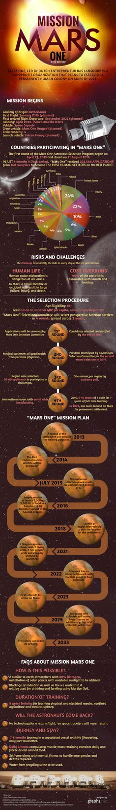 This info graphic provides information on mission of mars one way trip, countries participating in mars one, human settlement on mars and selection pr