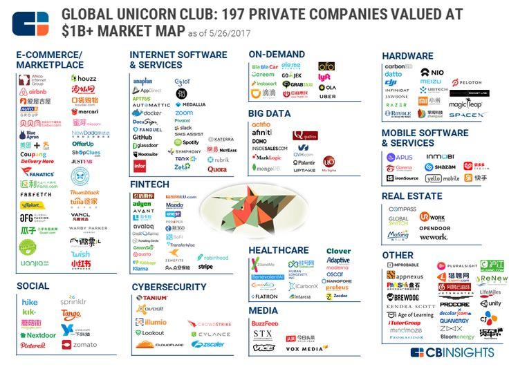 El club del billón de dólares, las 197 empresas unicornio que existen alrededor del mundo #startups