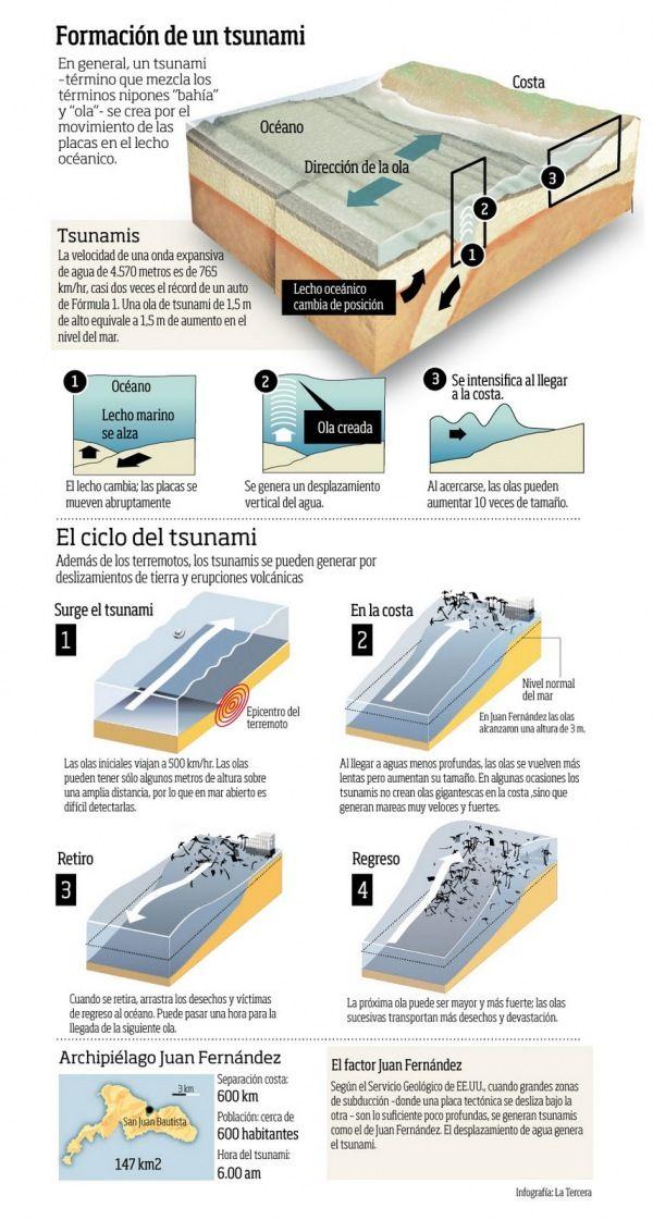 Formacion de un tsunami