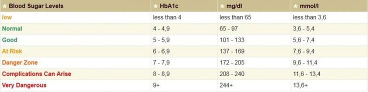 Printable blood sugar level chart