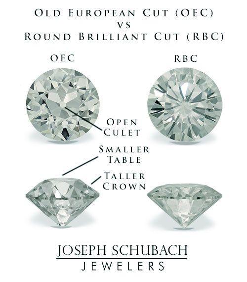 OEC vs RB: A comparison with *PICS* (moissanite) - Weddingbee