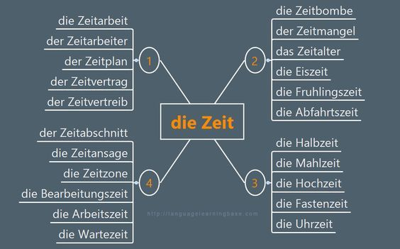 """Useful German Expressions with """"Zeit"""" - learn German,vocabulary,german"""