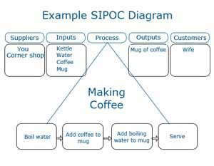 Example SIPOC diagram for Six Sigma
