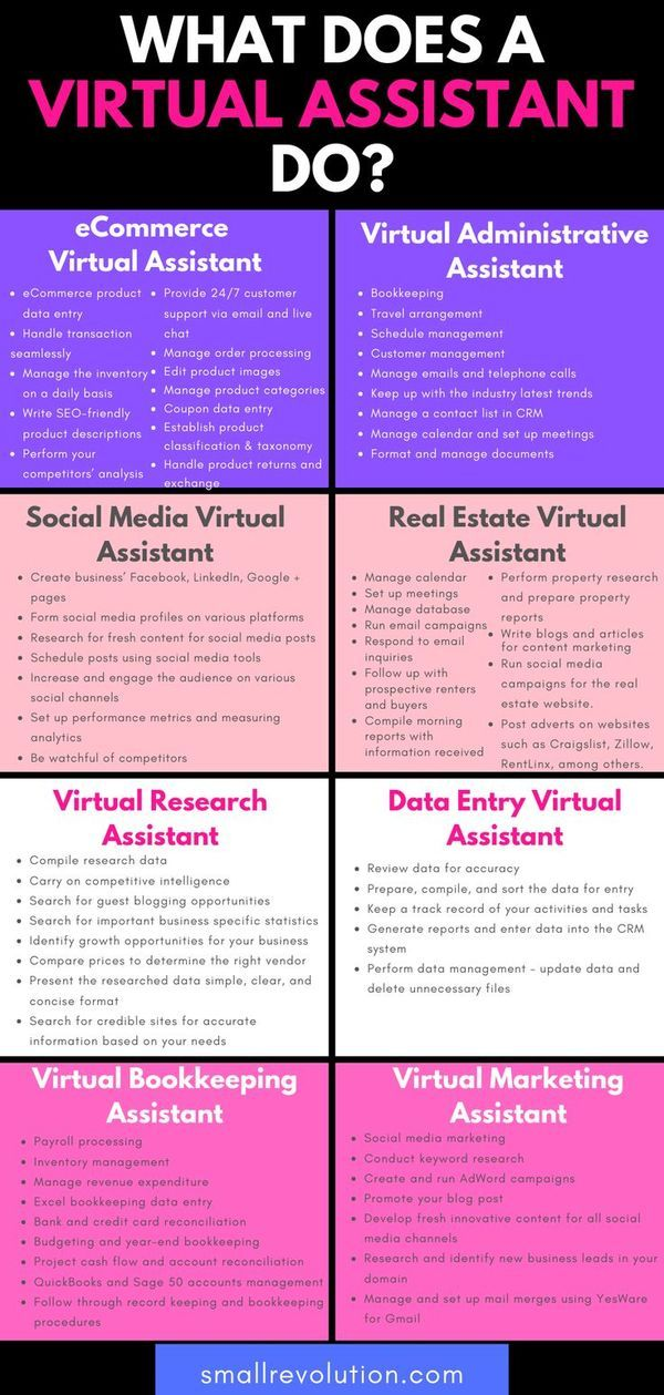 Learn How To Become A Virtual Assistant In 2020 Virtual