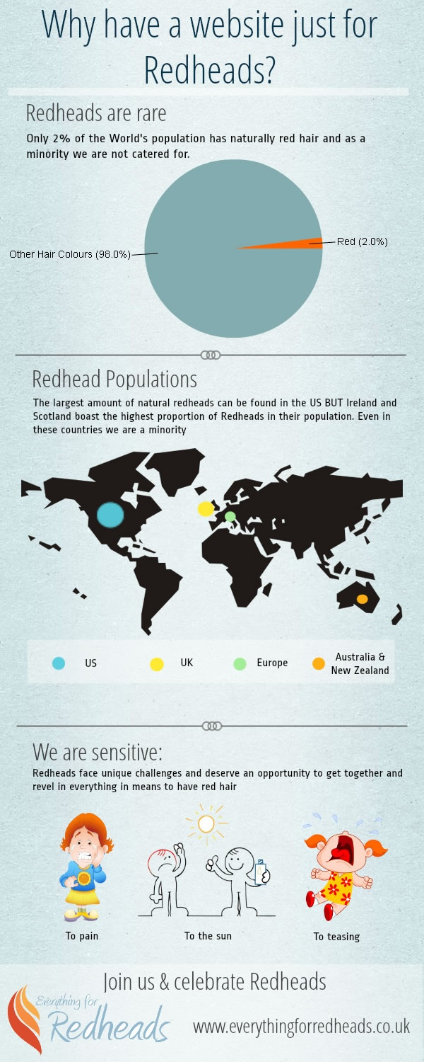 Why Everything for Redheads deserve their own website? Redheads, Gingers, Red hair, MC1R, infographic