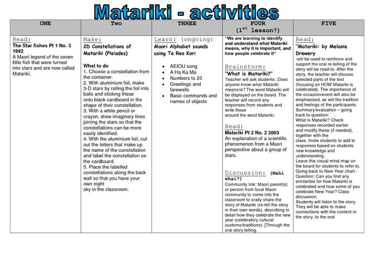 Matariki Activities year 1 and 2.docx - matarikiwaihi