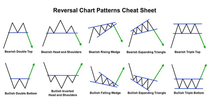 Forex continuation patterns
