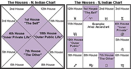 Article:    The Houses - The Twelve Locations in the Sky.                        Lesson 6: Free Vedic Astrology Course | Meaning of the Houses (Bhavas) | Printer Version