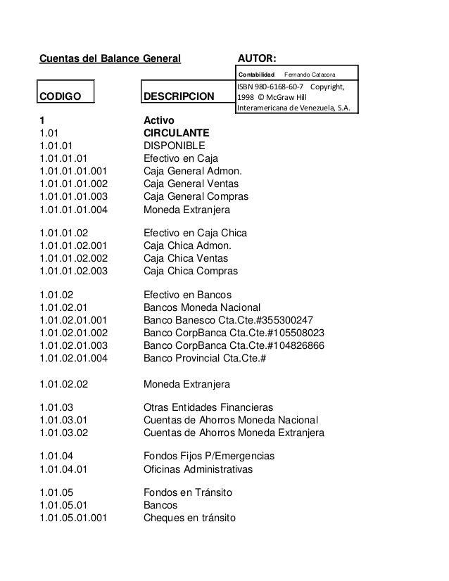 Cuentas del Balance General AUTOR:Contabilidad Fernando CatacoraCODIGO DESCRIPCION1 Activo1.01 CIRCULANTE1.01.01 DISPONIBL...