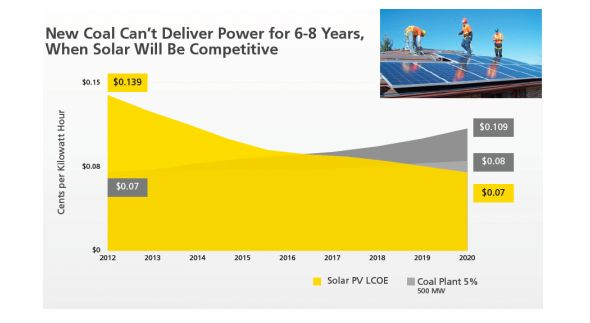 Coal energy not competive in long term with solar