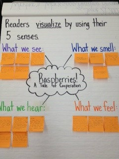 Ms. M's Third Grade Gems: Comprension Strategy: Visualizing (Teaching Tips)