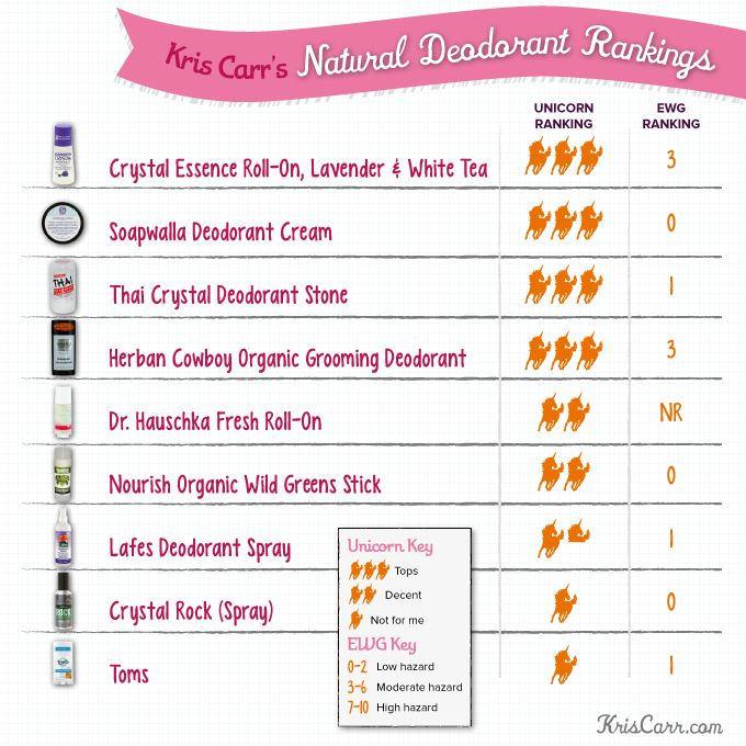 Kris Carr tests and reviews natural deodorant brands.