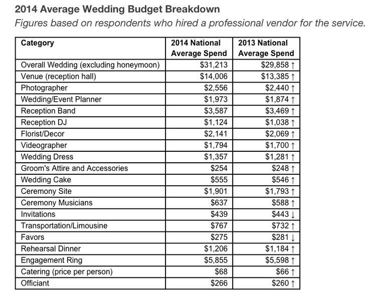 The  Best Average Wedding Costs Ideas On   Average
