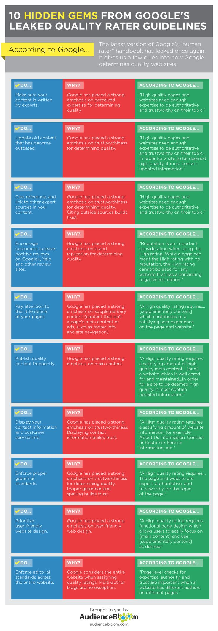 10 Hidden Gems from Google's Leaked Quality Rater Guidelines - #infographic #SEO #Google