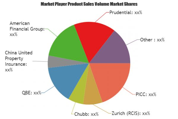 Plant Insurance Market Is Booming Worldwide Picc Zurich Rcis