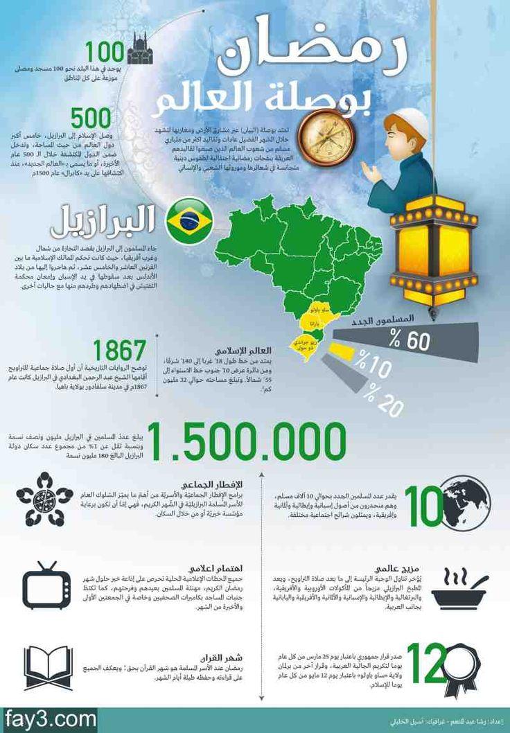 انفوجرافيك عن رمضان في البرازيل Map 10 Things