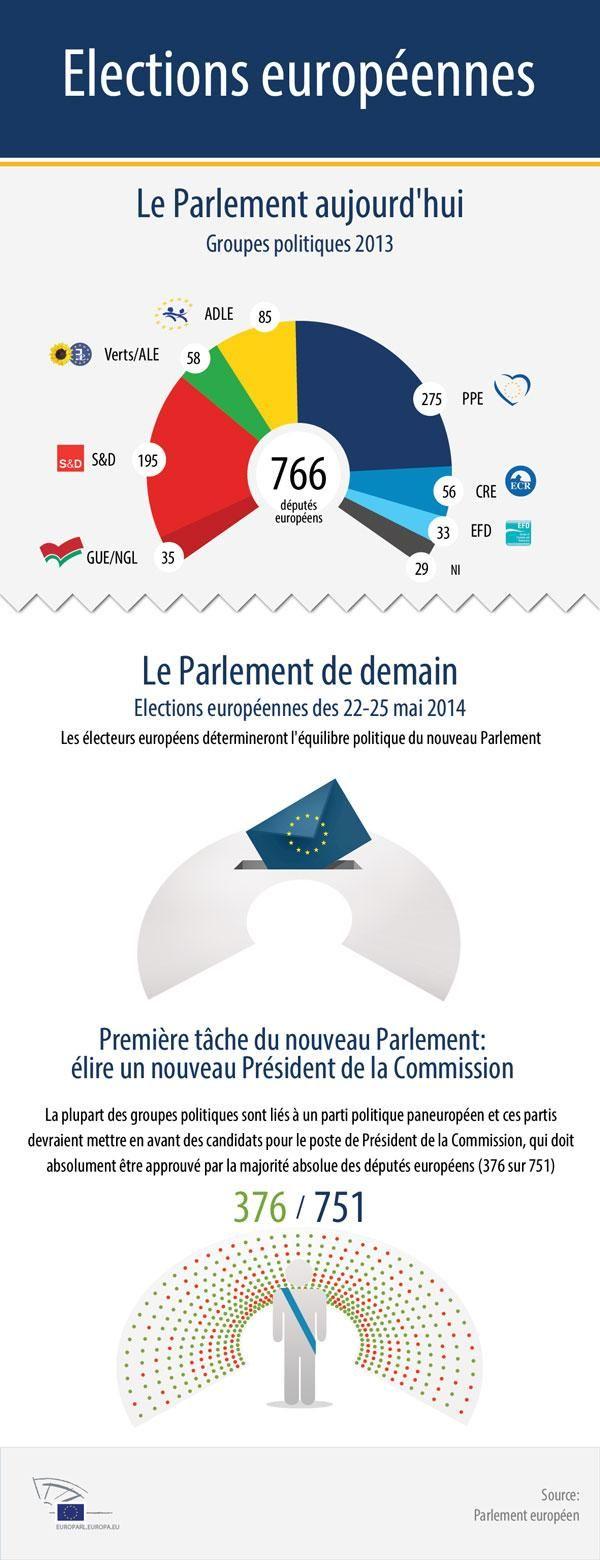Vers un nouvel équilibre politique du Parlement européen