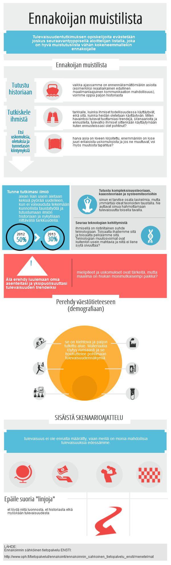 Ennakoijan muistilista | Piktochart Infographic Editor