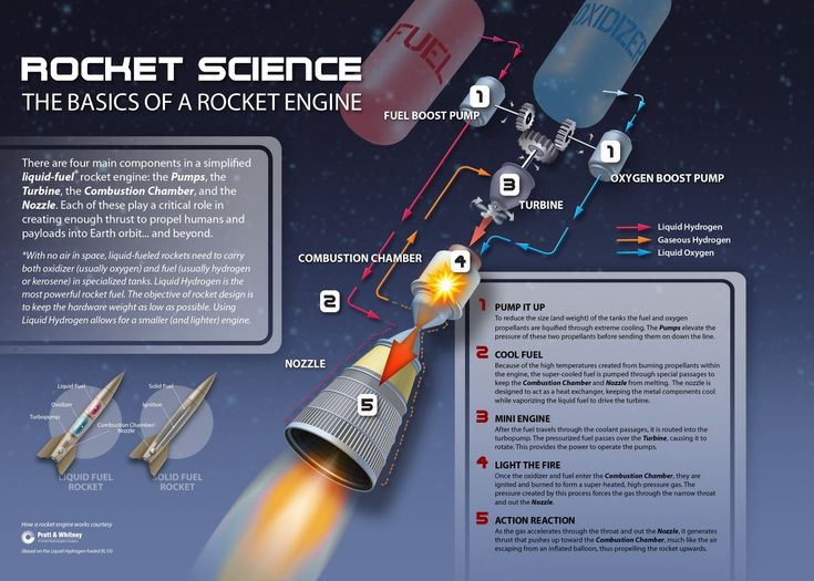 Rocket Science Infographic - this illustrates the basics of how a rocket engine works.